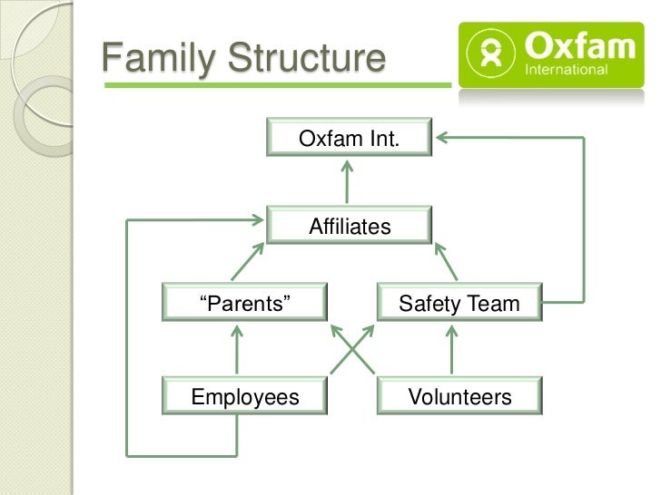 oxfam organistaional chart Investigating the companies of tesco and oxfam business oxfam organization chart oxfam's organizational structure is based on just making enough money to cover.