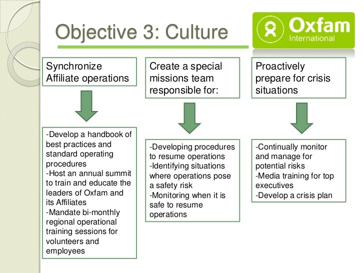 Objective 3: CultureSynchronize                Create a special          ProactivelyAffiliate operations       missions te...