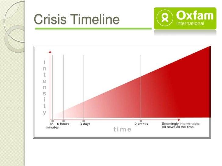 Crisis Timeline