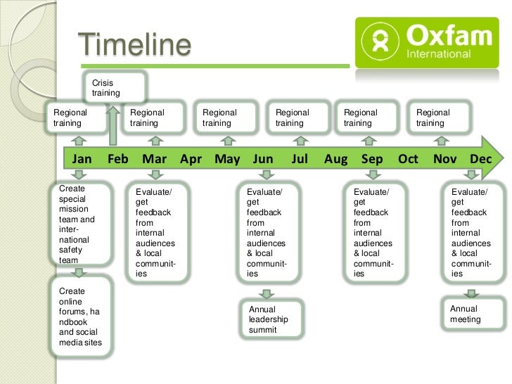 Nonprofit Communication Plan Oxfam International