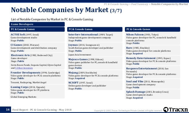 Tracxn - PC & Console Gaming Startup Landscape