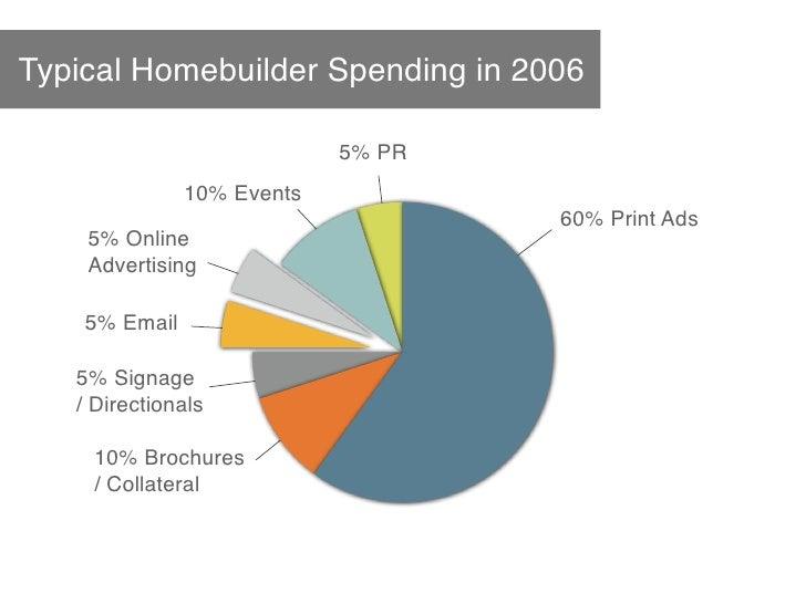 Typical Homebuilder Spending in 2006                              5% PR                10% Events                         ...