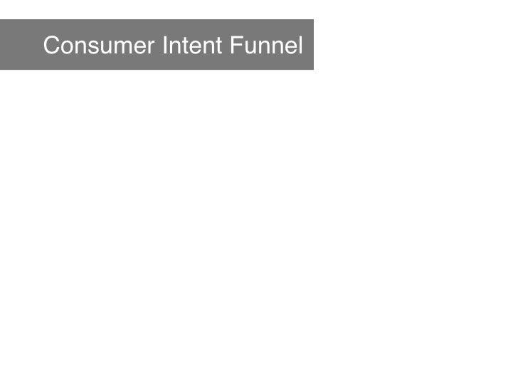 Consumer Intent Funnel