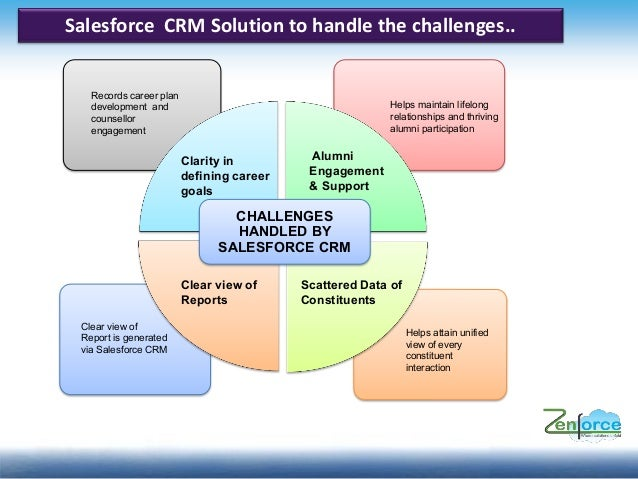crm a vision for higher study At higher education institutions, a crm (customer relationship  from a vision  for higher education by gary b grant and greg anderson.