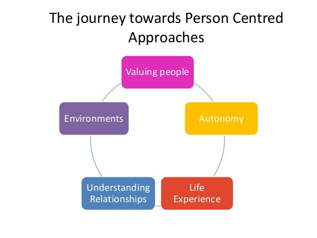 understand person centred approaches Assignment 207 understand person centred approaches in adult social care settings task a information leaflet create an information leaflet about person-centred care, aimed at individuals.