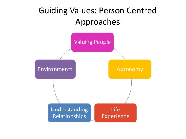 person centred approach Discuss your understanding of the theory of and practice of person-centred psychotherapy and counselling.