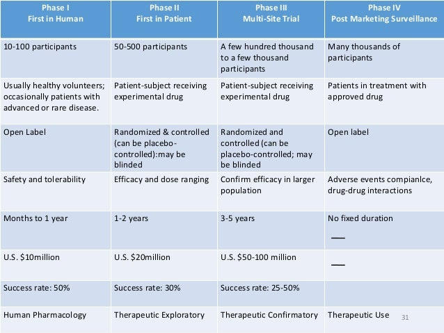 clinical trial and phase Overview clinical trials test new interventions or drugs in a series of steps (or  phases) to prevent, detect or treat disease during this sequence of testing,.