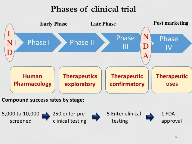 clinical trial and phase Position papers and reports importance of phase iii clinical trials an interview with jordan berlin, md clinical trials are research [] read more.
