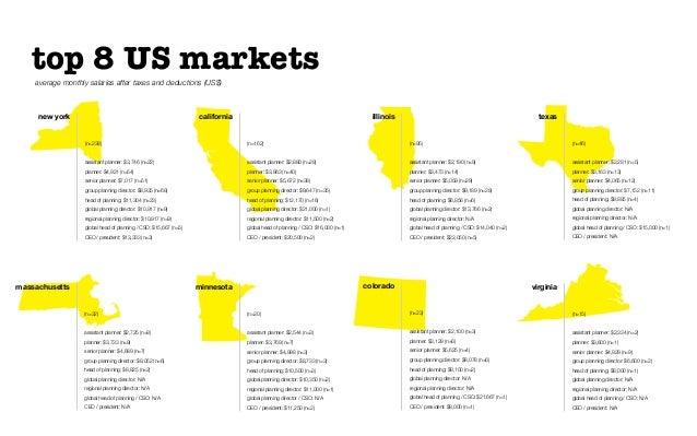 top 8 US marketscolorado(n=23)assistant planner: $2,100 (n=3)planner: $3,129 (n=6)senior planner: $5,625 (n=4)group planni...