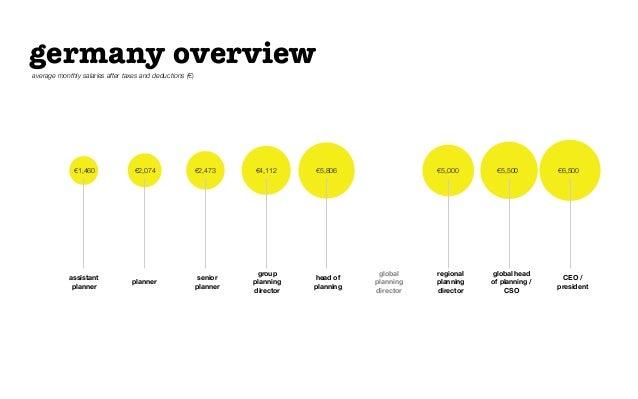 €1,460 €2,074 €2,473 €4,112 €5,806 €5,500 €6,500€5,000germany overviewassistantplannerplannerseniorplannergroupplanningdir...