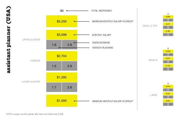 $5,200$3,6981.6 2.9$2,7041.5 2.9$1,2851.7 2.8$1,00090 TOTAL RESPONSESUPPER QUARTERAVERAGELOWER QUARTERMAXIMUM MONTHLY SALA...
