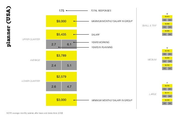 $9,000$5,4352.7 6.1$3,7892.4 5.1$2,5792.6 4.7$3,000175 TOTAL RESPONSESUPPER QUARTERAVERAGELOWER QUARTERSALARYplanner(USA)$...