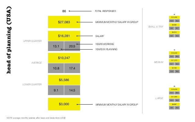 $27,083$16,28113.1 20.5$10,24710.8 17.4$5,5869.1 14.5$3,00086 TOTAL RESPONSESUPPER QUARTERAVERAGELOWER QUARTERSALARYheadof...