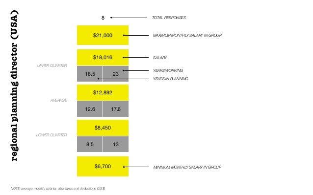 $21,000$18,01618.5 23$12,89212.6 17.6$8,4508.5 13$6,7008 TOTAL RESPONSESUPPER QUARTERAVERAGELOWER QUARTERSALARYregionalpla...