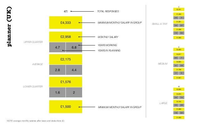 planner(UK)£4,333£2,9584.7 6.8£2,1752.8 4.4£1,5761.6 2£1,50041 TOTAL RESPONSESUPPER QUARTERAVERAGELOWER QUARTERMAXIMUM MON...