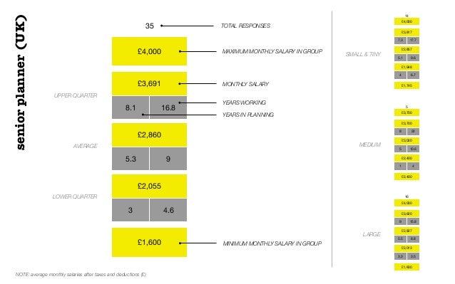 £4,000£3,6918.1 16.8£2,8605.3 9£2,0553 4.6£1,60035 TOTAL RESPONSESUPPER QUARTERAVERAGELOWER QUARTERMAXIMUM MONTHLY SALARY ...