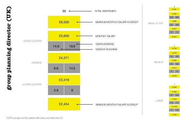 £6,500£5,60014.6 19.9£4,3718.6 14.5£3,3193.8 9£2,45430 TOTAL RESPONSESUPPER QUARTERAVERAGELOWER QUARTERMAXIMUM MONTHLY SAL...