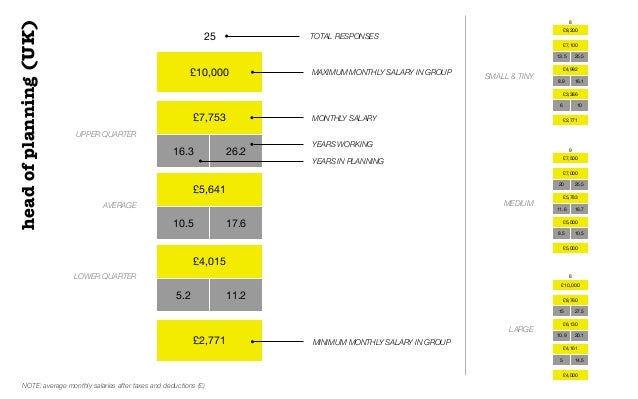 £10,000£7,75316.3 26.2£5,64110.5 17.6£4,0155.2 11.2£2,77125 TOTAL RESPONSESUPPER QUARTERAVERAGELOWER QUARTERMAXIMUM MONTHL...