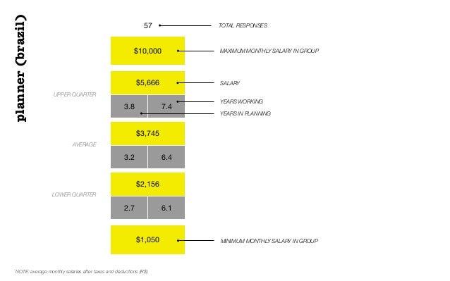 $10,000$5,6663.8 7.4$3,7453.2 6.4$2,1562.7 6.1$1,05057 TOTAL RESPONSESUPPER QUARTERAVERAGELOWER QUARTERSALARYplanner(brazi...