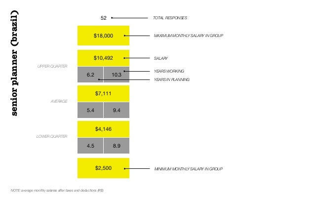 $18,000$10,4926.2 10.3$7,1115.4 9.4$4,1464.5 8.9$2,50052 TOTAL RESPONSESUPPER QUARTERAVERAGELOWER QUARTERSALARYseniorplann...