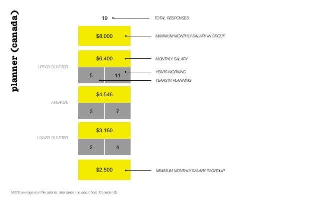 $8,000$6,4005 11$4,5463 7$3,1602 4$2,50019 TOTAL RESPONSESUPPER QUARTERAVERAGELOWER QUARTERMONTHLY SALARYplanner(canada)YE...