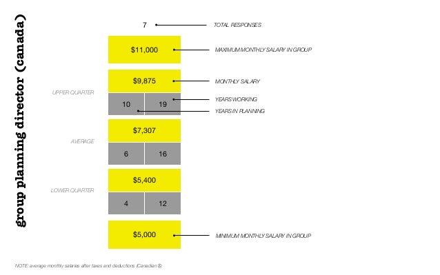 $11,000$9,87510 19$7,3076 16$5,4004 12$5,0007 TOTAL RESPONSESUPPER QUARTERAVERAGELOWER QUARTERMONTHLY SALARYgroupplanningd...
