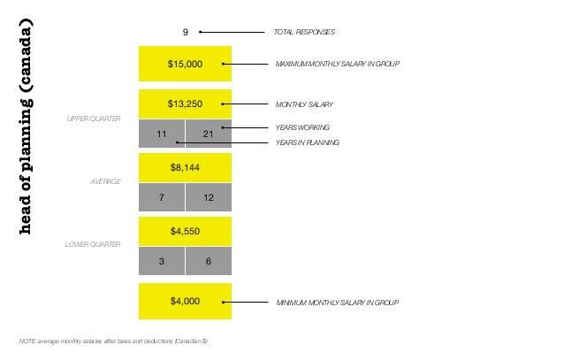 $15,000$13,25011 21$8,1447 12$4,5503 6$4,0009 TOTAL RESPONSESUPPER QUARTERAVERAGELOWER QUARTERMONTHLY SALARYheadofplanning...