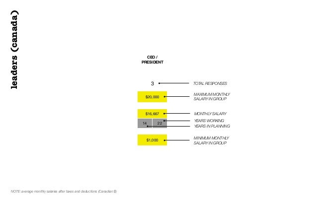 leaders(canada)CEO /PRESIDENT$20,000$16,66714 22$1,0003 TOTAL RESPONSESMAXIMUM MONTHLYSALARY IN GROUPMONTHLY SALARYYEARS W...