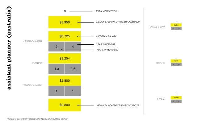 $3,950$3,7252 4$3,2541.3 2.6$2,8001 1$2,8008 TOTAL RESPONSESUPPER QUARTERAVERAGELOWER QUARTERMAXIMUM MONTHLY SALARY IN GRO...