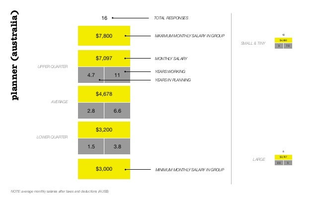 $7,800$7,0974.7 11$4,6782.8 6.6$3,2001.5 3.8$3,00016 TOTAL RESPONSESUPPER QUARTERAVERAGELOWER QUARTERMONTHLY SALARYplanner...