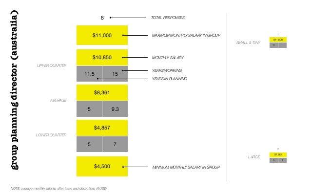 $11,000$10,85011.5 15$8,3615 9.3$4,8575 7$4,5008 TOTAL RESPONSESUPPER QUARTERAVERAGELOWER QUARTERMONTHLY SALARYgroupplanni...