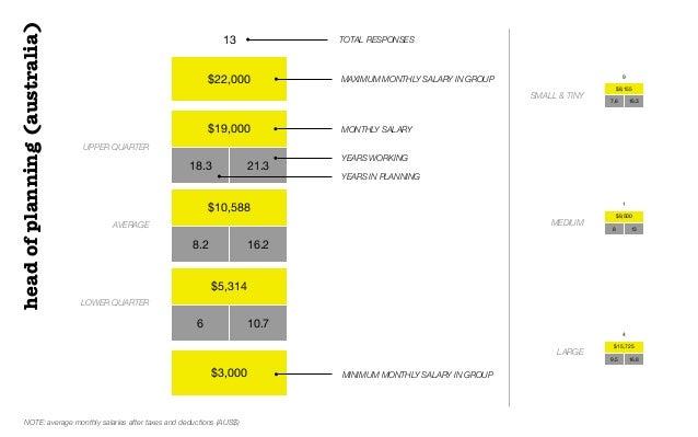$22,000$19,00018.3 21.3$10,5888.2 16.2$5,3146 10.7$3,00013 TOTAL RESPONSESUPPER QUARTERAVERAGELOWER QUARTERMONTHLY SALARYh...