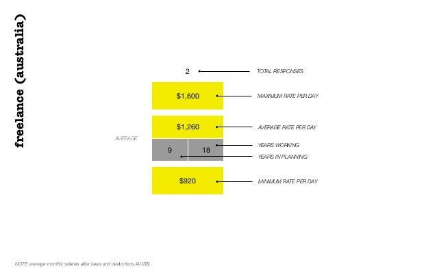$1,600$1,2609 18$9202 TOTAL RESPONSESAVERAGEMAXIMUM RATE PER DAYAVERAGE RATE PER DAYMINIMUM RATE PER DAYfreelance(australi...