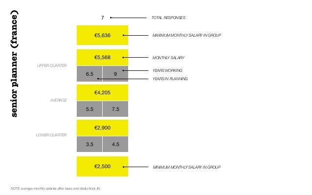 €5,636€5,5686.5 9€4,2055.5 7.5€2,9003.5 4.5€2,5007 TOTAL RESPONSESUPPER QUARTERAVERAGELOWER QUARTERMAXIMUM MONTHLY SALARY ...