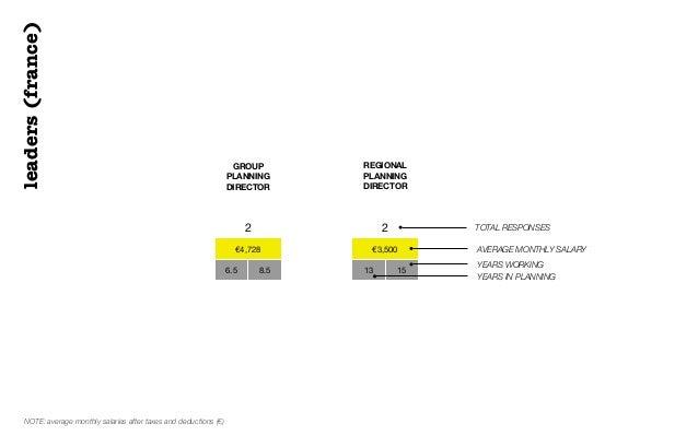 REGIONALPLANNINGDIRECTOR€3,50013 152leaders(france)TOTAL RESPONSESAVERAGE MONTHLY SALARYYEARS WORKINGYEARS IN PLANNING€4,7...