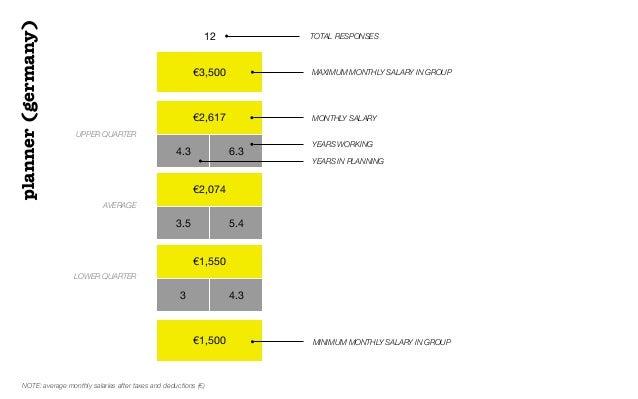 €3,500€2,6174.3 6.3€2,0743.5 5.4€1,5503 4.3€1,50012 TOTAL RESPONSESUPPER QUARTERAVERAGELOWER QUARTERMAXIMUM MONTHLY SALARY...
