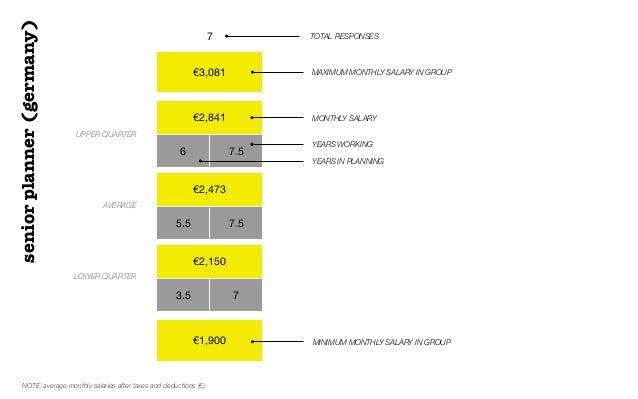 €3,081€2,8416 7.5€2,4735.5 7.5€2,1503.5 7€1,9007 TOTAL RESPONSESUPPER QUARTERAVERAGELOWER QUARTERMAXIMUM MONTHLY SALARY IN...
