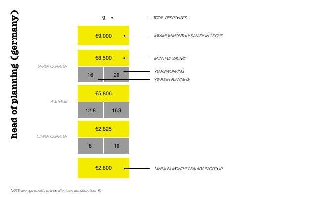 €9,000€8,50016 20€5,80612.8 16.3€2,8258 10€2,8009 TOTAL RESPONSESUPPER QUARTERAVERAGELOWER QUARTERMAXIMUM MONTHLY SALARY I...