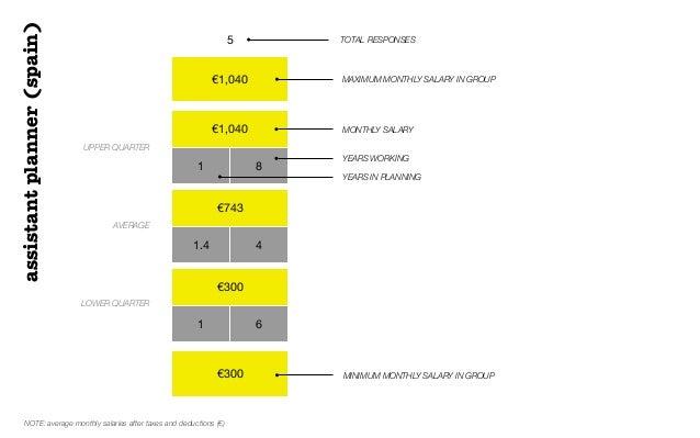 €1,040€1,0401 8€7431.4 4€3001 6€3005 TOTAL RESPONSESUPPER QUARTERAVERAGELOWER QUARTERMAXIMUM MONTHLY SALARY IN GROUPMONTHL...
