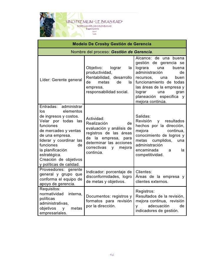 Modelo De Crosby Gestión de Gerencia                 Nombre del proceso: Gestión de Gerencia.                             ...