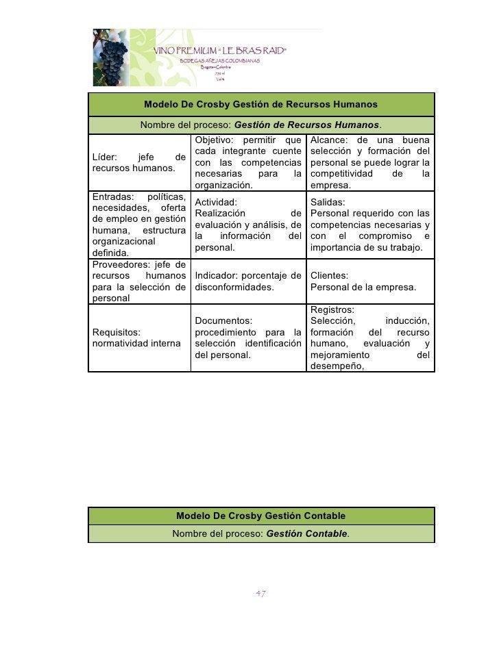 Modelo De Crosby Gestión de Recursos Humanos          Nombre del proceso: Gestión de Recursos Humanos.                    ...