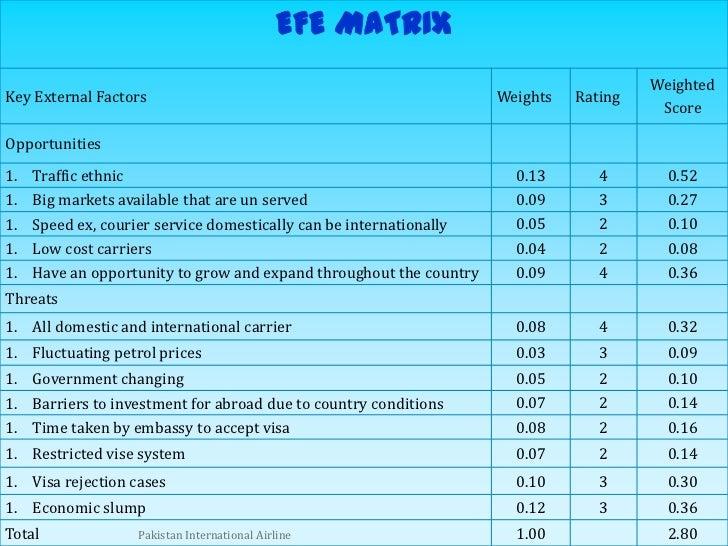 IFE & EFE Matrices