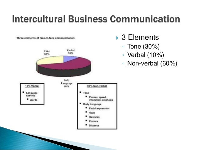 the importance of integrating intercultural communication in the operations of organizations Question: as an organization becomes truly global, how does it ensure that its  culture  lastly, various studies show that cultural barriers in intercultural  communication are  and integration of their foreign subsidiaries1  the  perceived importance of cultural priority for global business operations: a study  of malaysian.