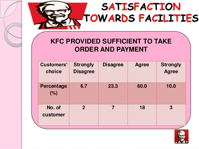 Contact KFC Corporate