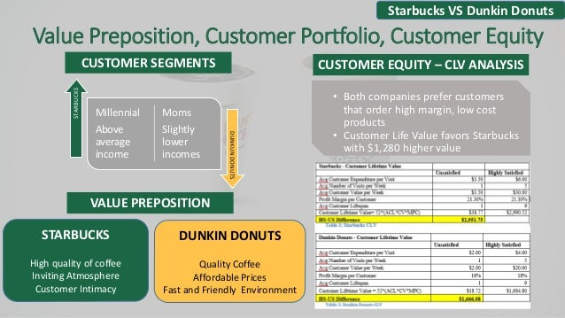 Emerging Ethnicities And Economies: Starbucks