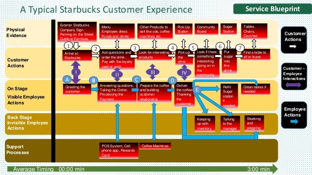 Starbucks: A Model of Success
