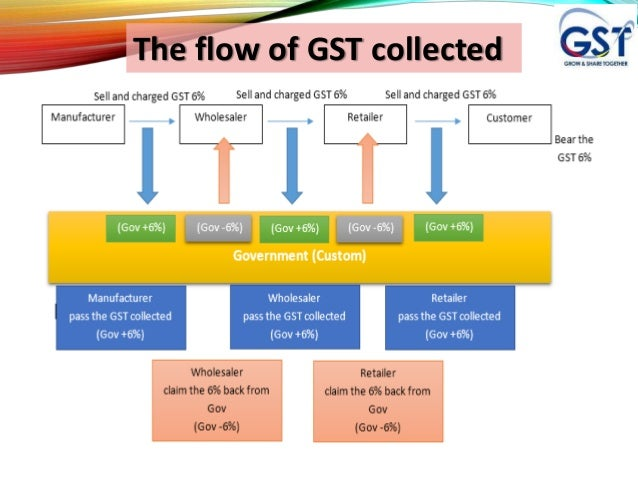 history of gst in malaysia This page provides - malaysia sales tax rate - actual values, historical data,   sales and services tax was replaced by goods and services tax gst as a part .