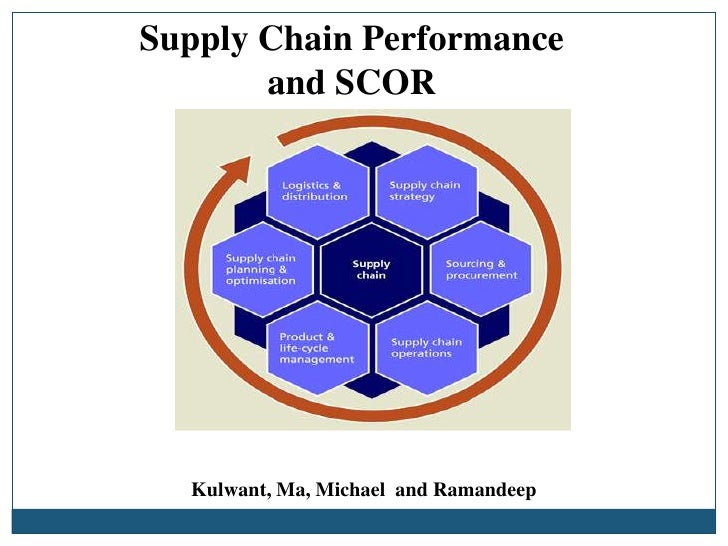 Supply Chain Performance and SCOR<br />Kulwant, Ma, Michael  and Ramandeep<br />