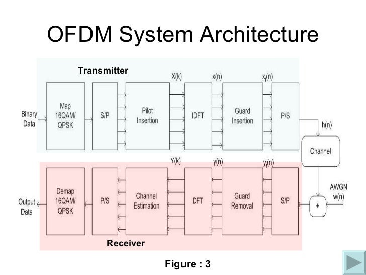 ofdm block diagram explanation ppt image collections