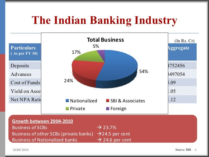 indian banking industry The objectives of this research article are to show the growth in indian banking sector the technological development in indian banking sector and computerisation in the banking sector technology enables increased access of the banking system, increases cost effectiveness and makes small value transactions possible.